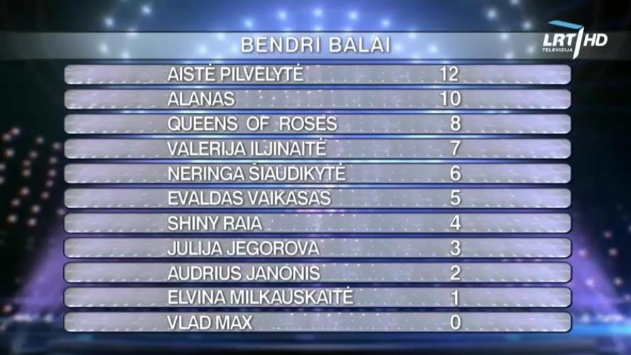 Eurovizija 2017 show 4 combined votes