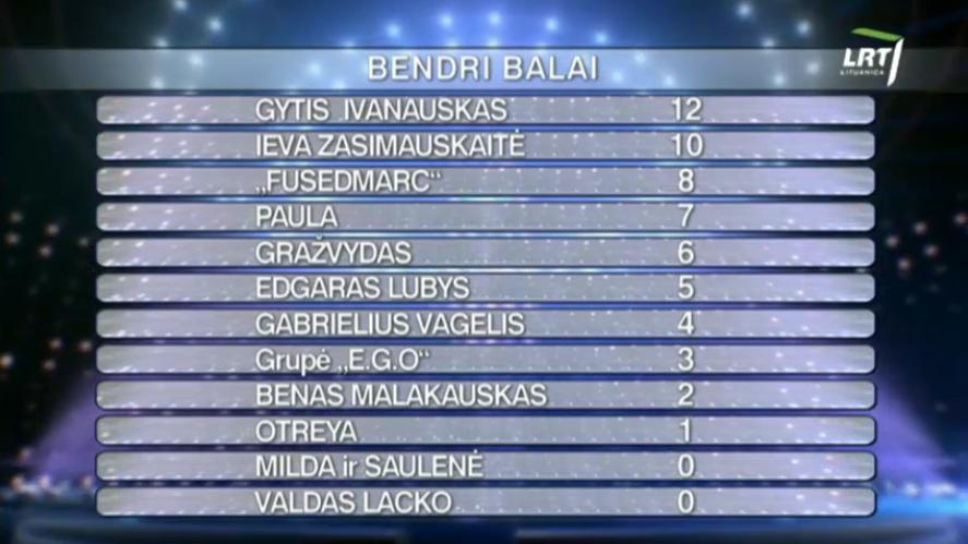 Eurovizija 2017 show 5 combined votes