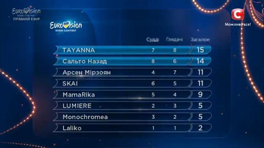 Ukraine 2017 semi-final 1 results