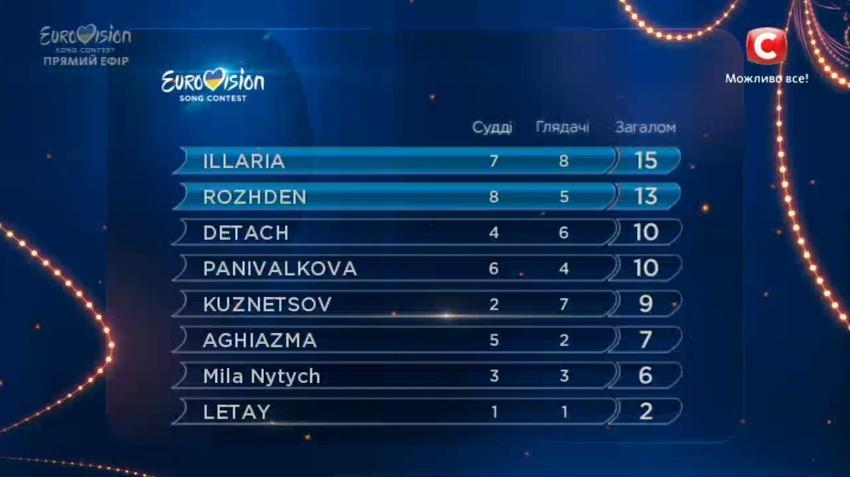Ukraine 2017 semi-final 2 results