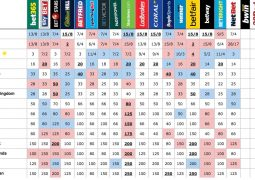 Bookies odds just before the final on 13th May 2017